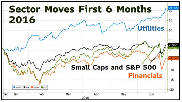 Image result for A Tale of Two Markets: A 6-Month Update